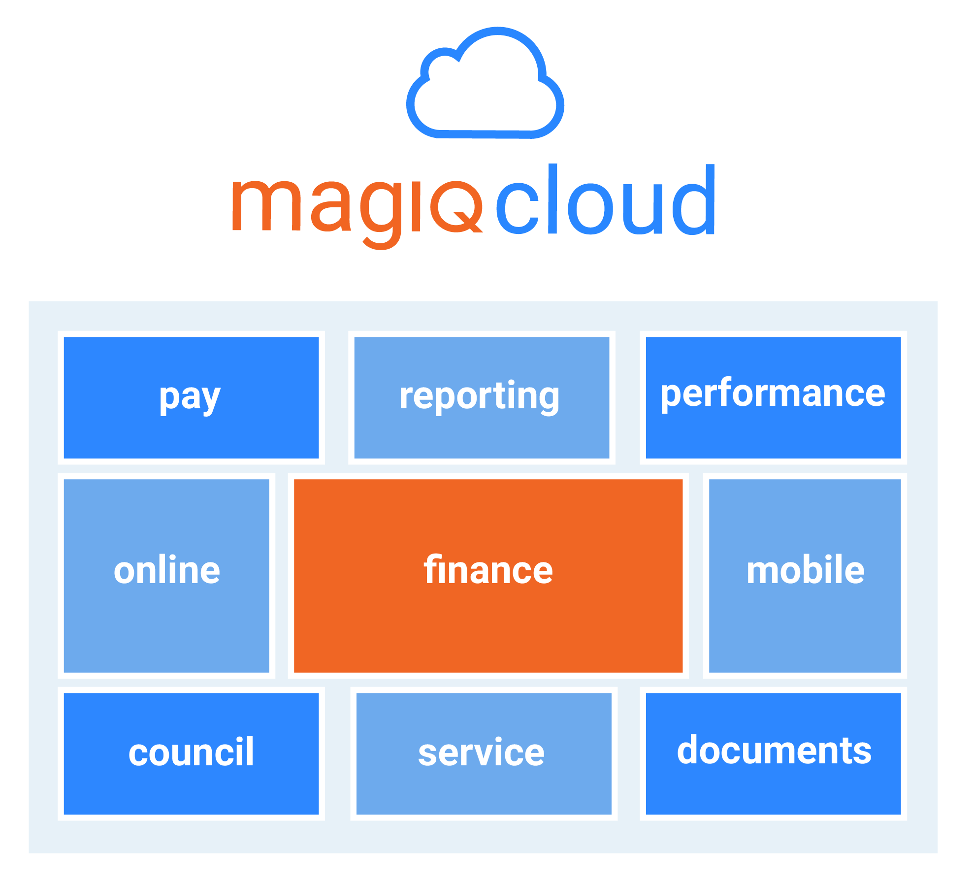 MAGIQ Cloud Platform