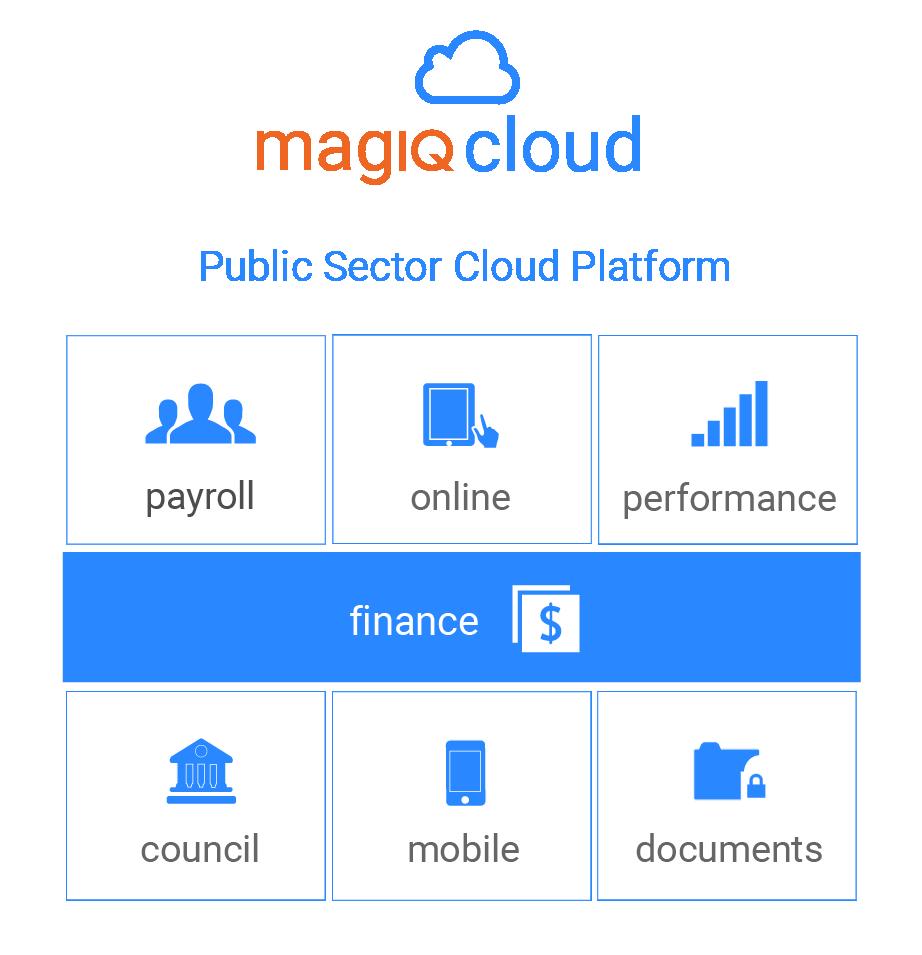 MAGIQ Cloud Public Sector Platform